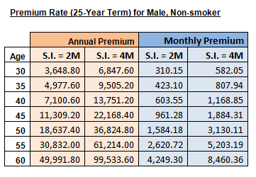 25 Year Term Life Insurance Premiums