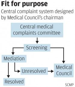 Source: South China Morning Post Medical Complaint System