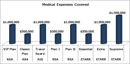 Medical Insurance coverage on Hong Kong Travel Insurance