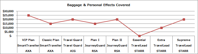 Baggage and Personal Effects Cover on HK Travel Insurance