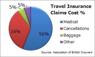 Claims Ratios under travel insurance plans