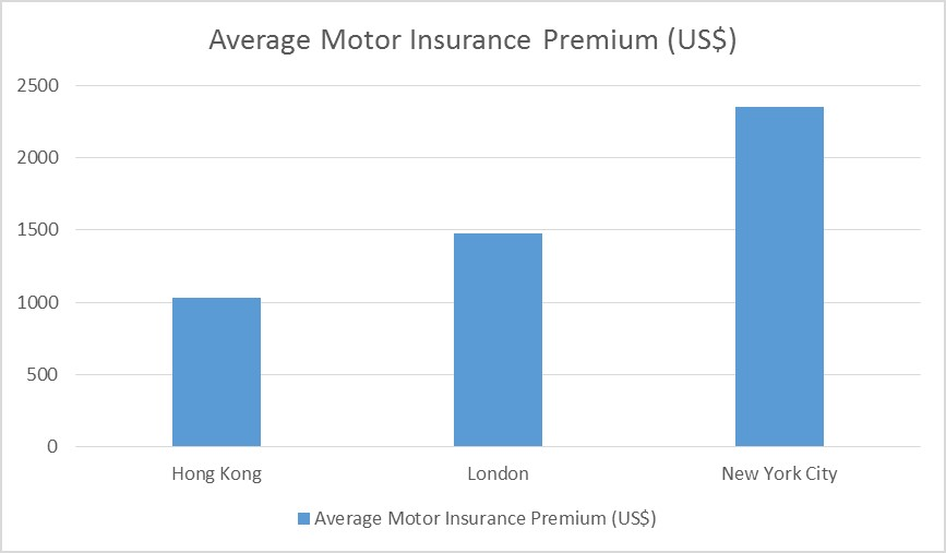 Motor Insurance In Hong Kong Vs Rest Of The World The Matchup