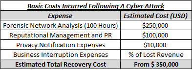 Recovery Costs Following Cyber Attack